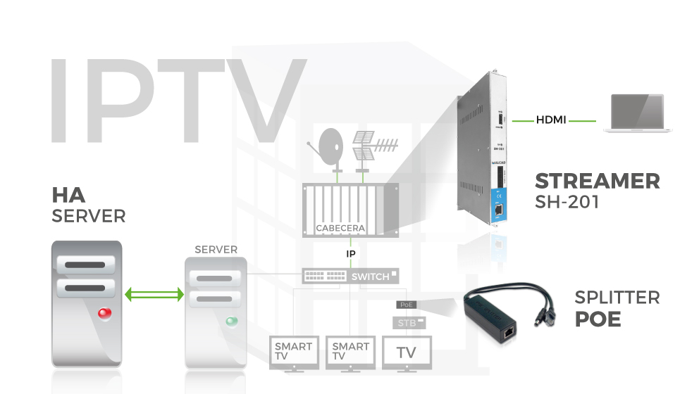 Imagen de NEW LAUNCH IN ALCAD-IPTV SOLUTION